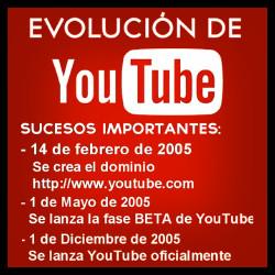 Youtube (evolucion)